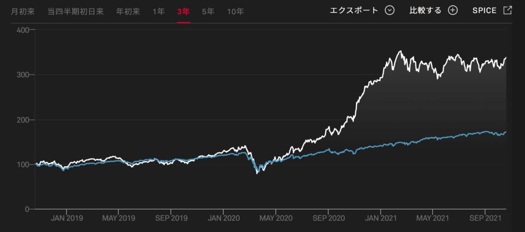 Kensho Autonomous Vehicles Indexチャート