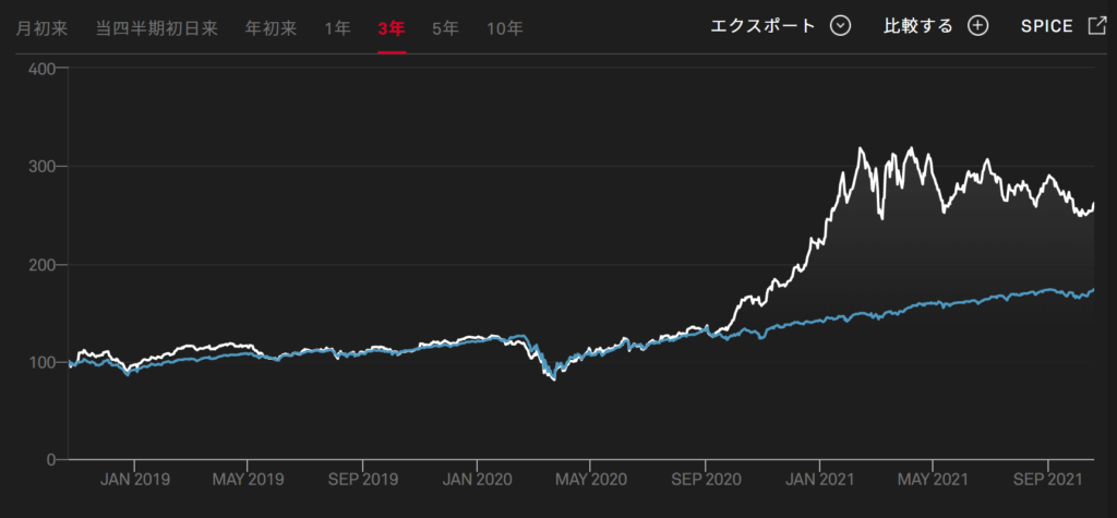 Kensho Nanotechnology Indexチャート